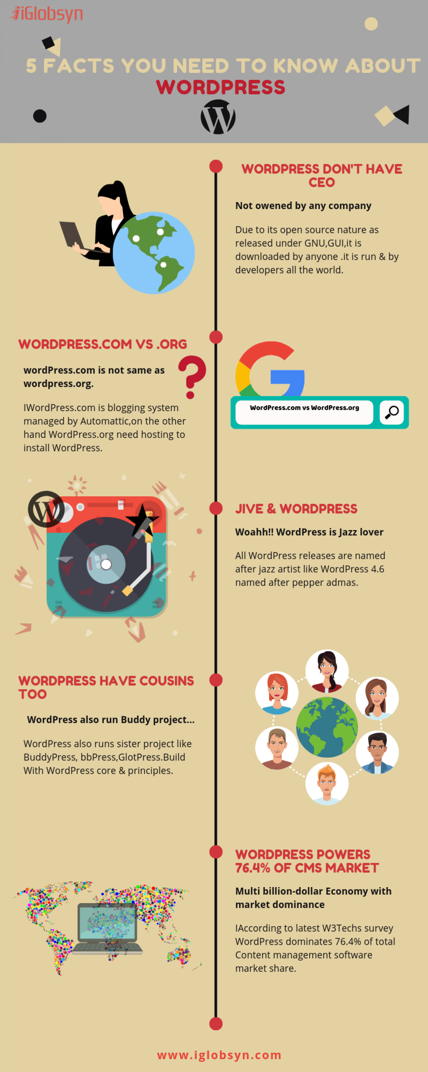 5 Facts you need to know about WordPress Infographic