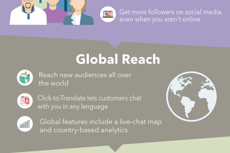 5 Hidden Benefits of Multi-channel Live Chat Infographic