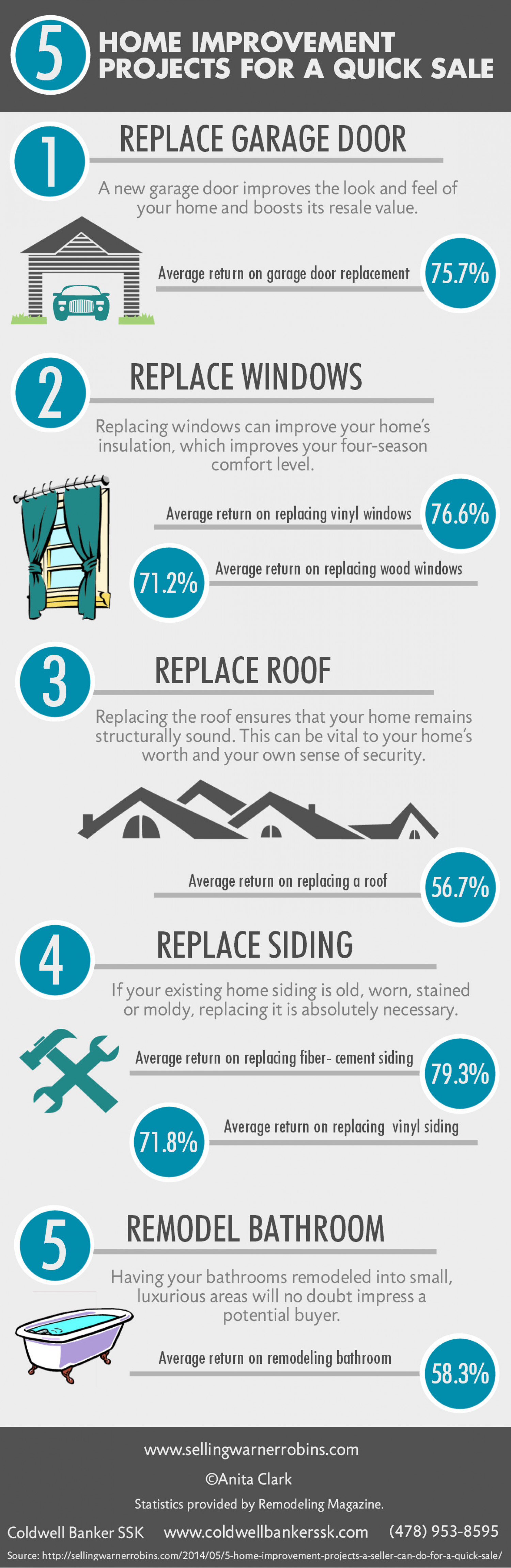 5 Home Improvement Projects for a Quick Sale Infographic