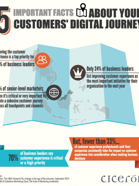 5 Important Facts About Your Customers Digital Journey Infographic