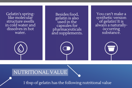 5 Interesting Facts about Gelatin by Gelpro Australia Infographic