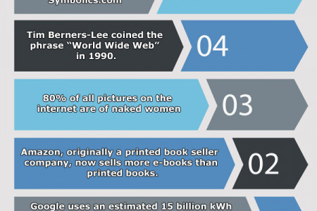 5 Interesting Facts You May Not Know About The Internet Infographic