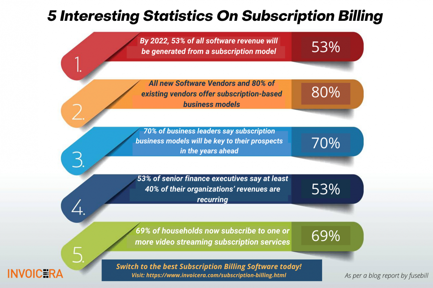 5 Interesting Statistics on Subscription Billing in Businesses Infographic