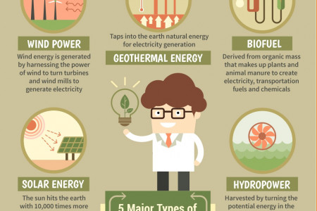 5 Major Types of Renewable Energy Resources Infographic