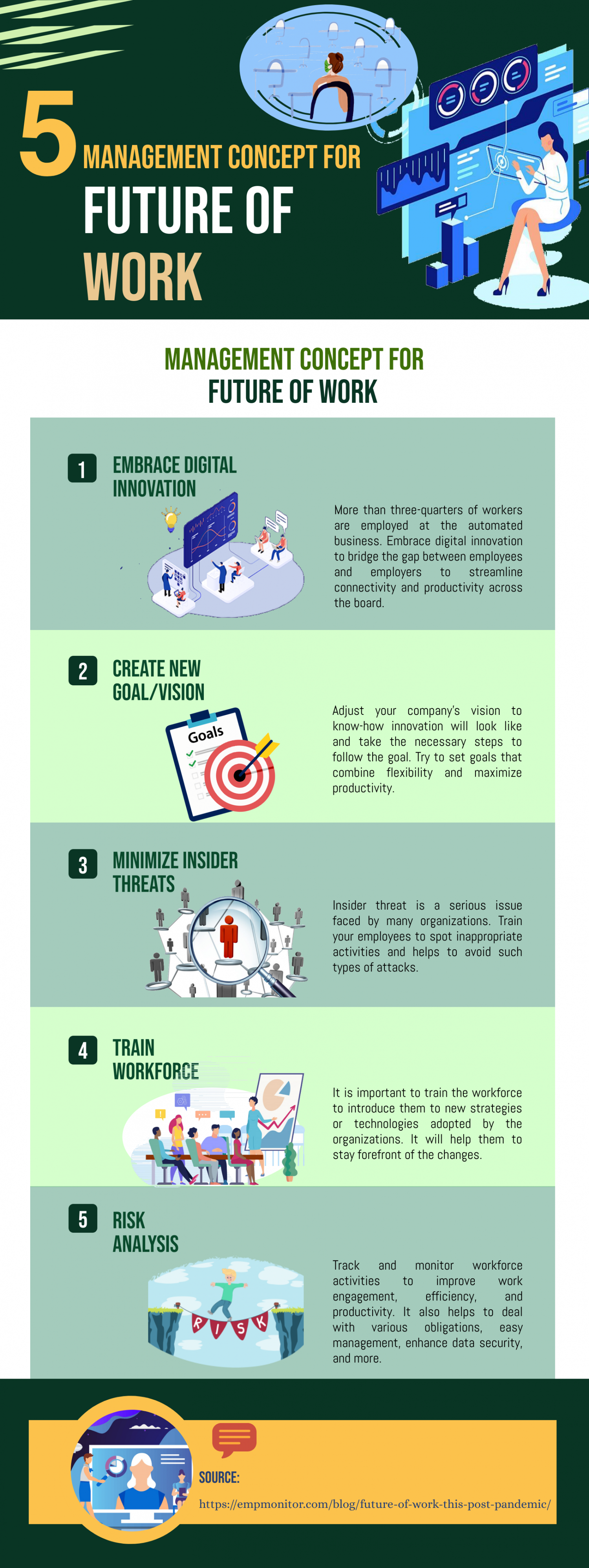 5 Management Concept For Future Of Work Infographic