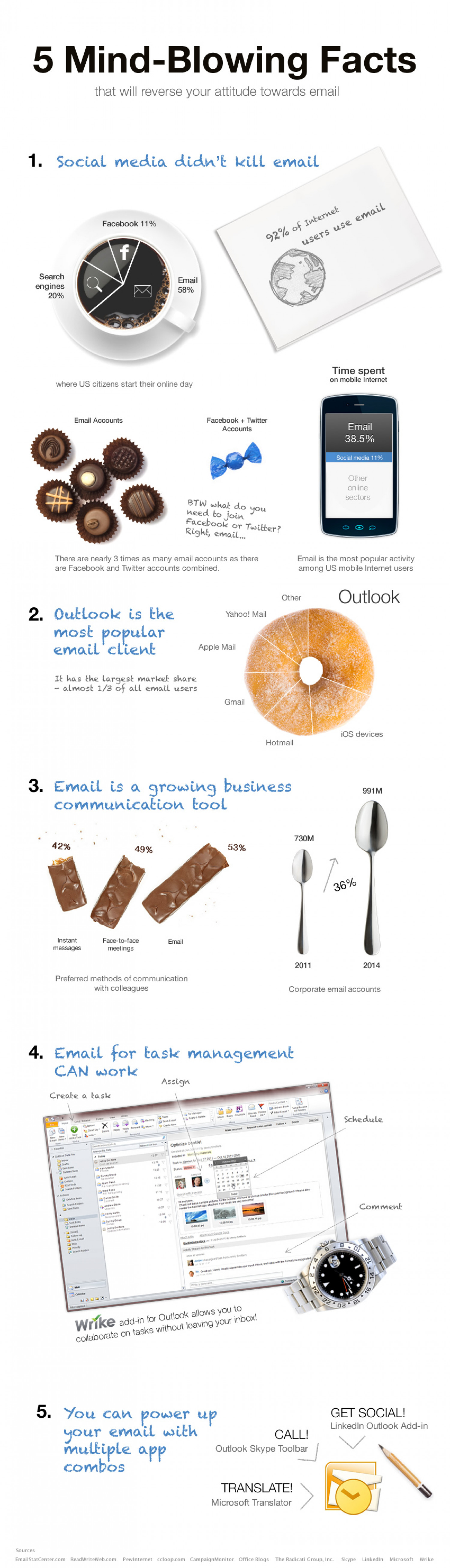 5 mind-blowing facts that will reverse your attitude towards email Infographic