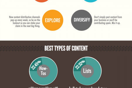 5 Minute Guide to Content Distribution for SEO  Infographic