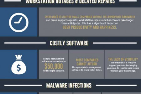 5 Most Common IT Issues Infographic
