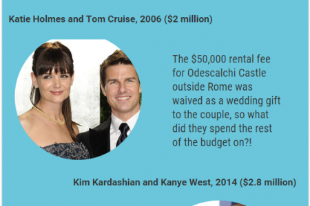 5 Most Expensive Celebrity Weddings Ever  Infographic