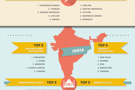 5 most popular travel searches in 2014 Infographic
