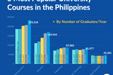5 Most Popular University Courses In The Philippines Infographic