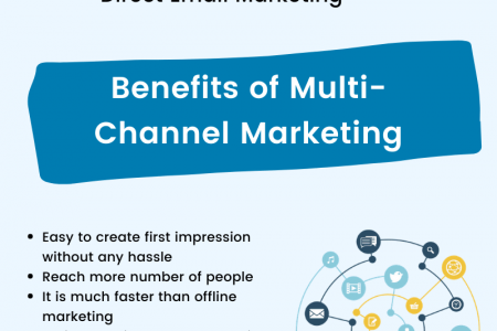 5 Multi-channel Marketing Strategies For Printers to Increase ROI | Design'N'Buy Infographic