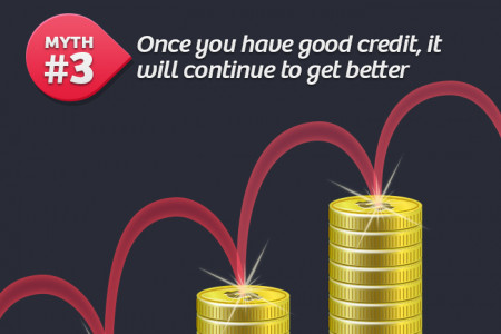 5 myths about your credit score Infographic