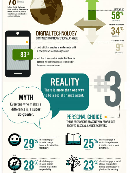 5 myths of positive social change Infographic