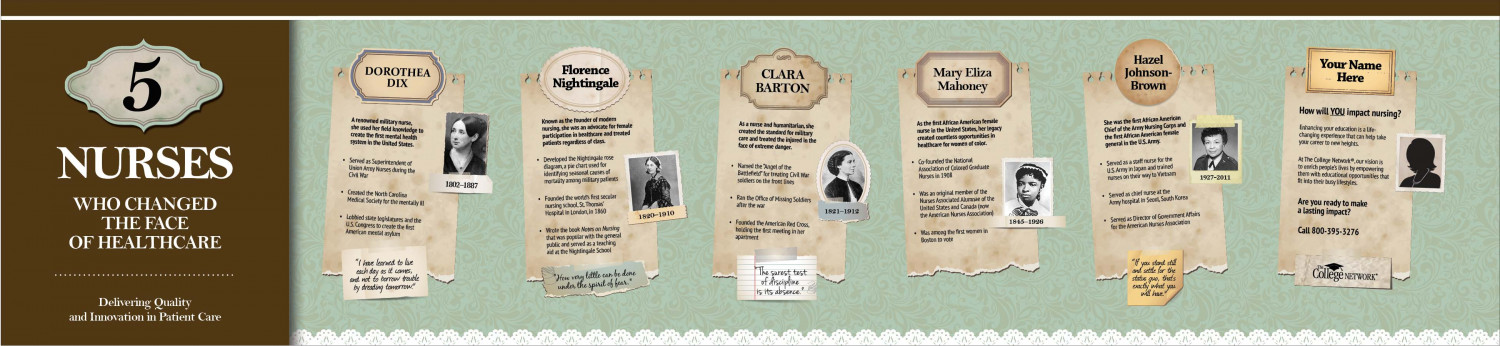 5 Nurses Who Changed the Face of Healthcare Infographic