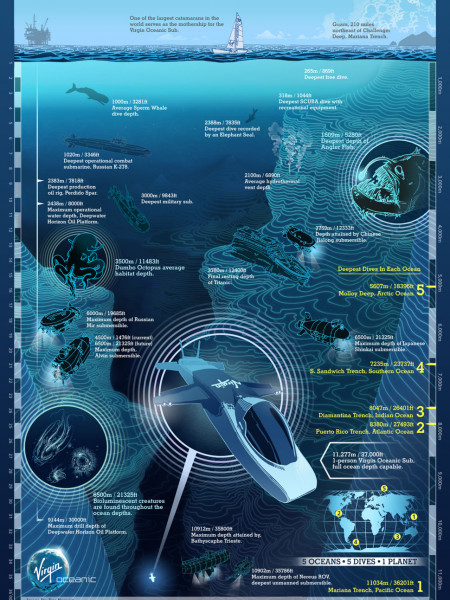 5 Oceans, 5 Dives, 1 Planet  Infographic