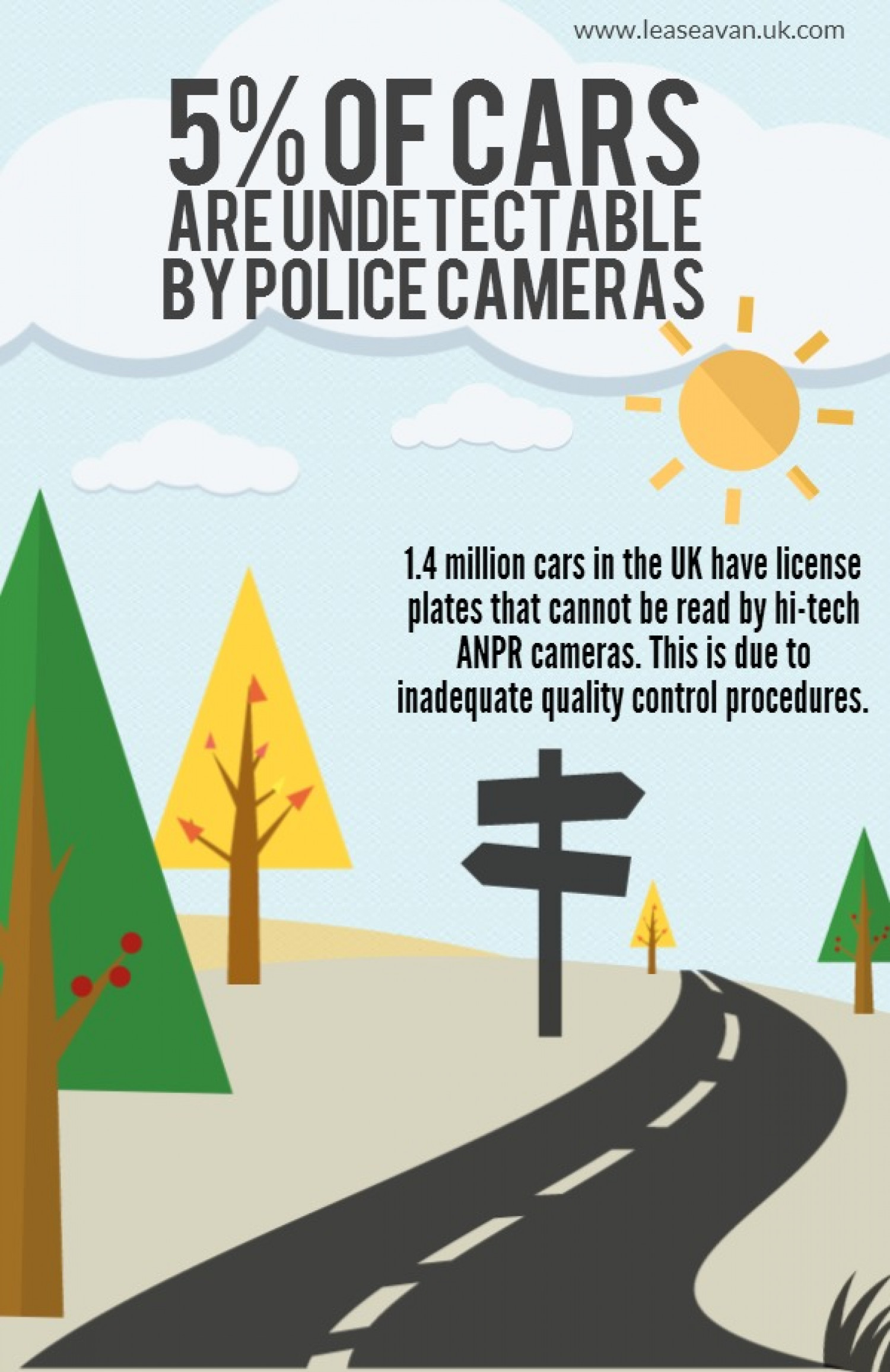 5% of Cars Are Undetectable by Police Cameras Infographic