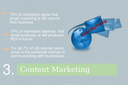 5 Online Marketing strategies for Small Busienss Infographic