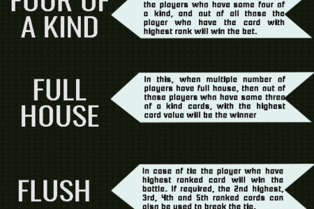 5 Online Poker Rules Every Poker Player Should Know Infographic