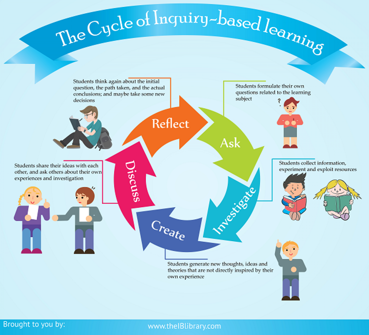 five stages of teaching learning cycle Best teaching practices - learning cycle and 5 e model: numerous studies have   the learning cycle follows five steps of learning: engagement, exploration,.