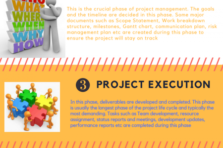 5 Phases of Project Management by Synergy 360 Consulting Infographic