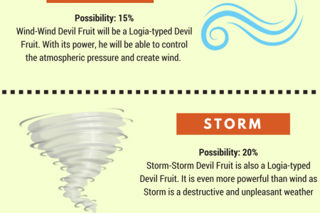 5 Potential Devil Fruits that Monkey D. Dragon Could Own Infographic