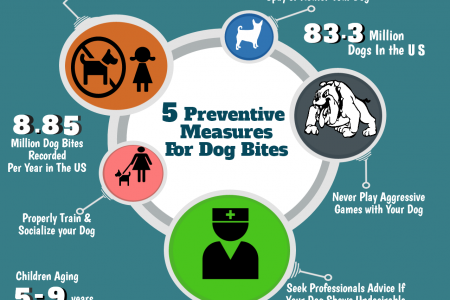 5 Preventive Measures For Dog Bites Infographic