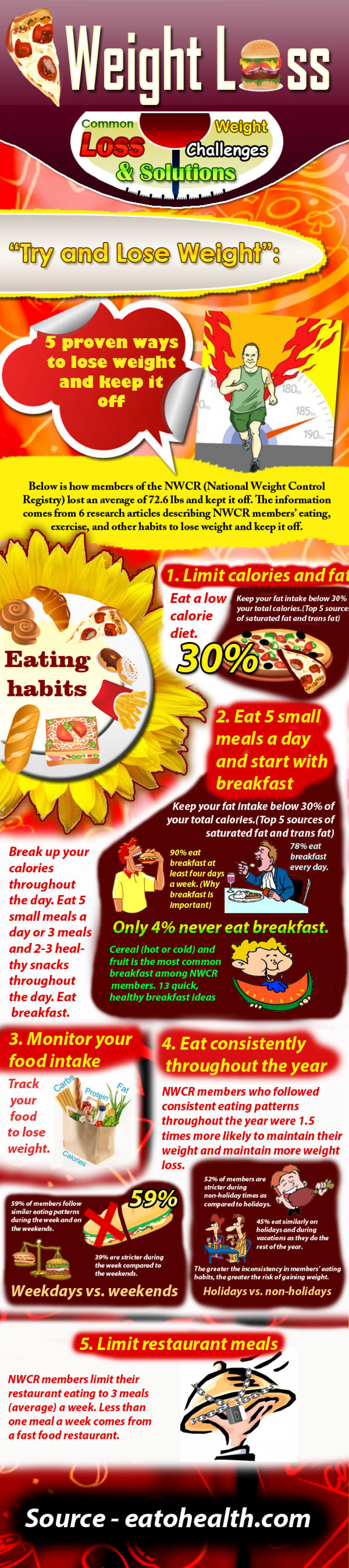 Common Weight Loss Challenges and Solutions  Infographic