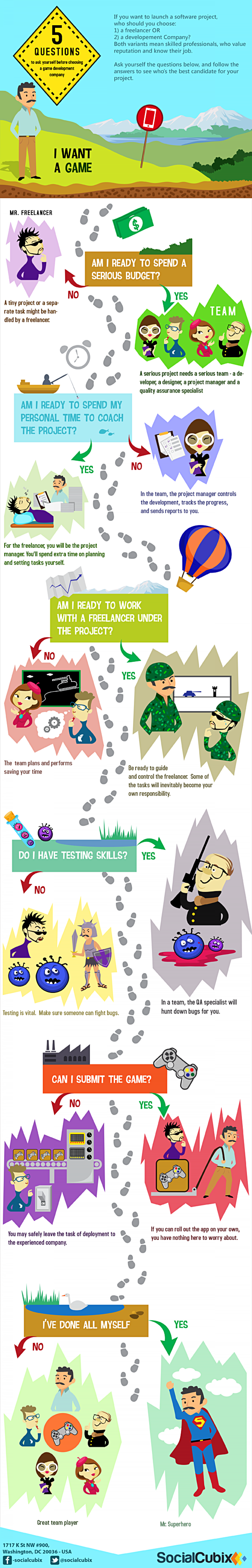 5 questions about choosing a mobile game development company Infographic