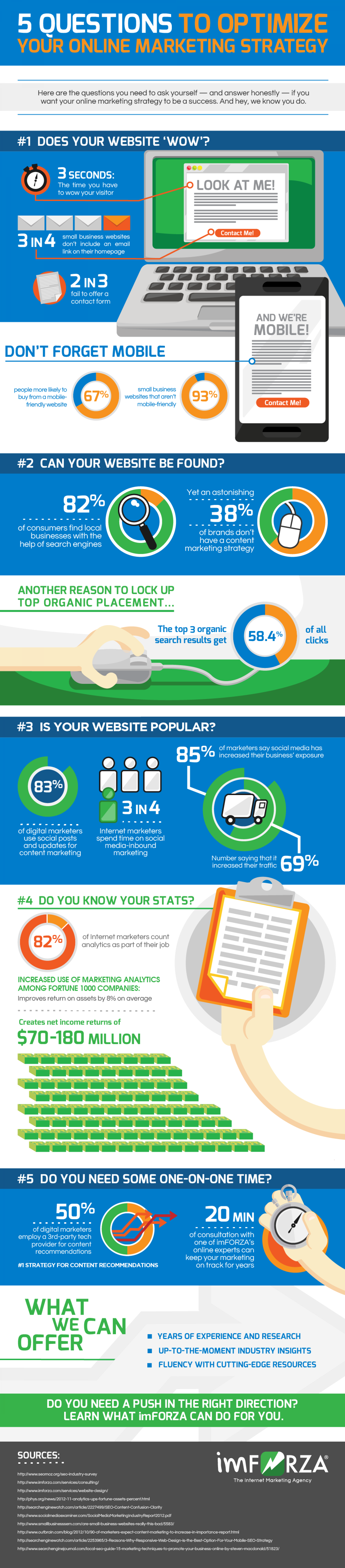 5 Questions to Ask Yourself to Optimize Your Online Strategy Infographic