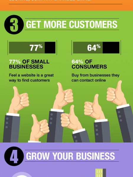 5 Reasons Every Small Business Needs a Website Infographic