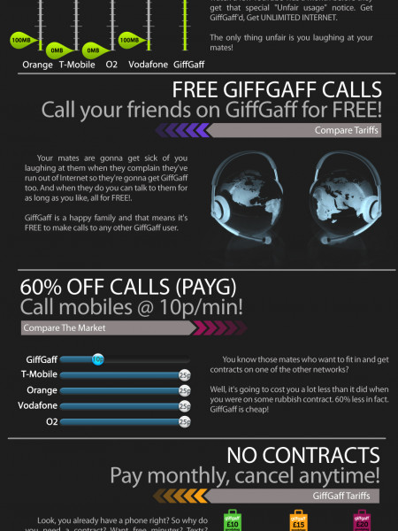 5 Reasons To Get GiffGaff'd Infographic
