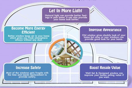5 Reasons To Improve The Windows Of Your Home Infographic