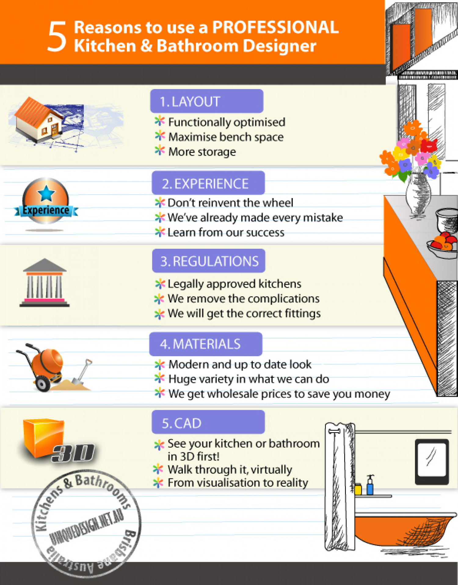 5 Reasons to use a PROFESSIONAL kitchen and bathroom designer Infographic