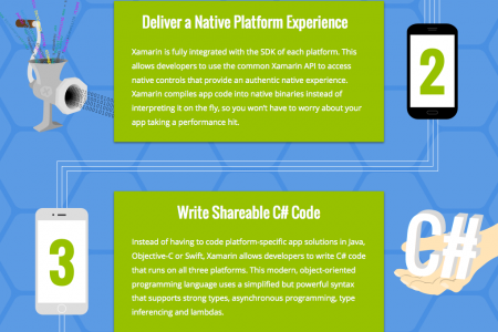 5 Reasons to Use Xamarin  Infographic