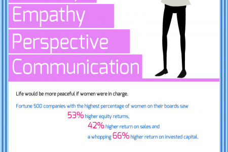 5 reasons why hire women to be managers Infographic