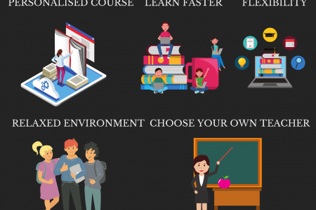 5 Reasons Why You Need to Get a Mandarin Tutor Infographic