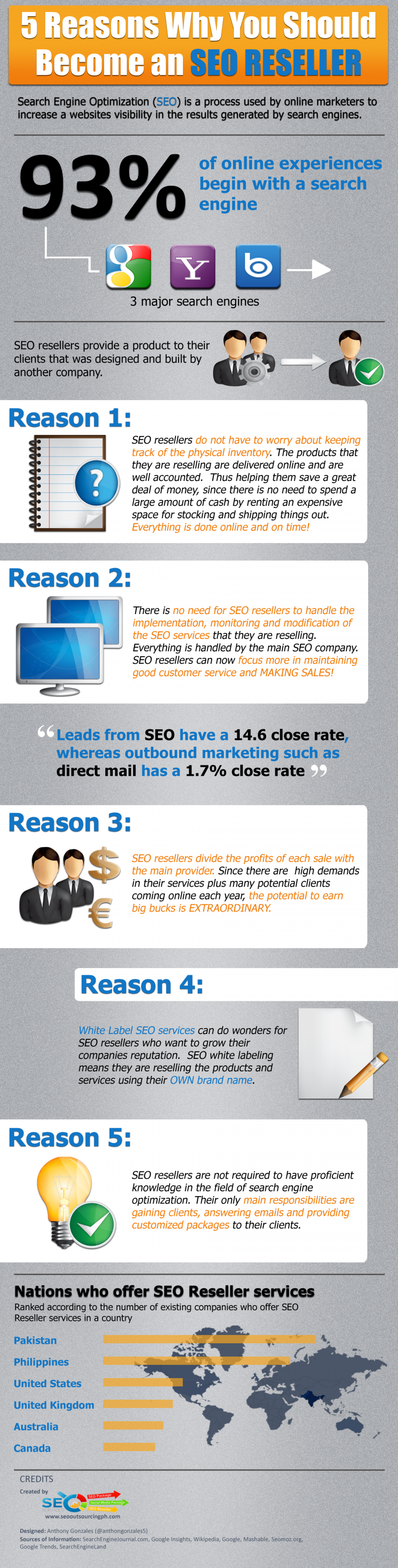 5 Reasons Why You Should Become an SEO RESELLER Infographic