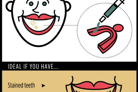 5 Simple Solutions for Smile Woes Infographic