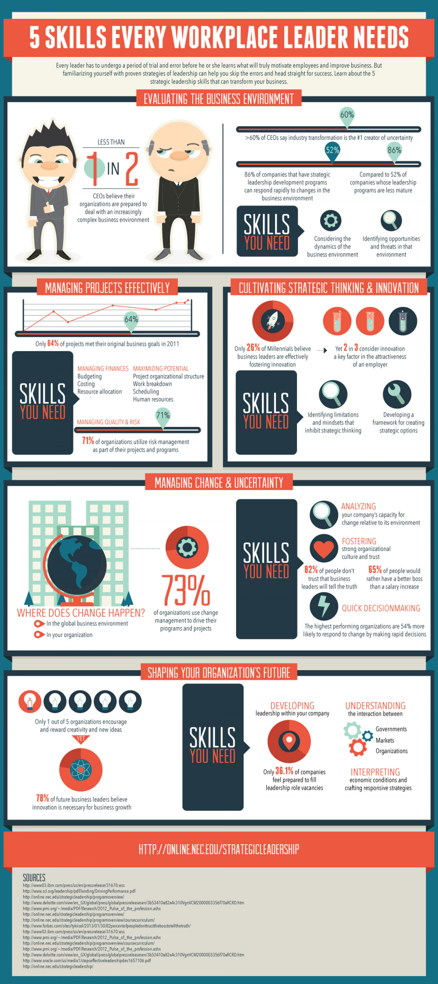 5 Skills Every Workplace Leader Needs Infographic