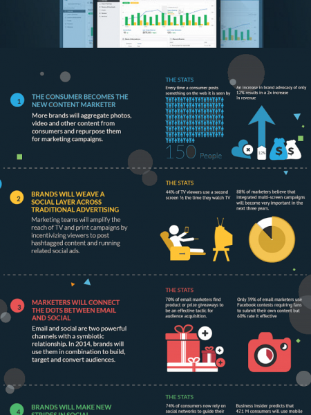 eCommerce Trends in Social Media Infographic