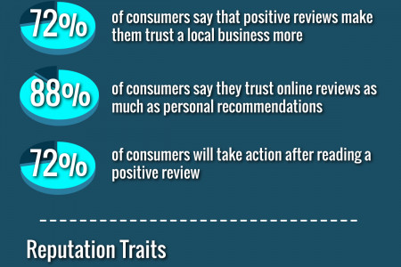5 Stats on the Power of Online Reviews Infographic