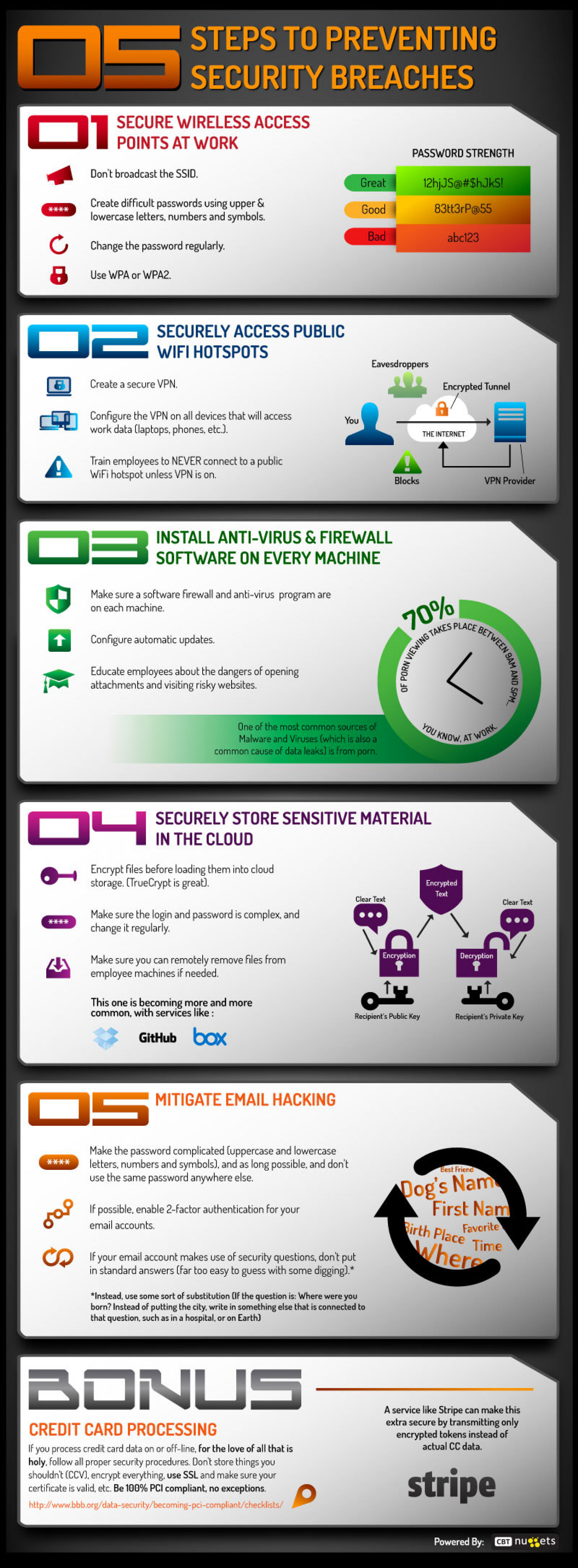 5 Steps for Preventing Security Breaches Infographic