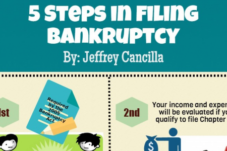 5 Steps in Filing Bankruptcy Infographic