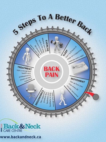 5 Steps To A Better Back Infographic