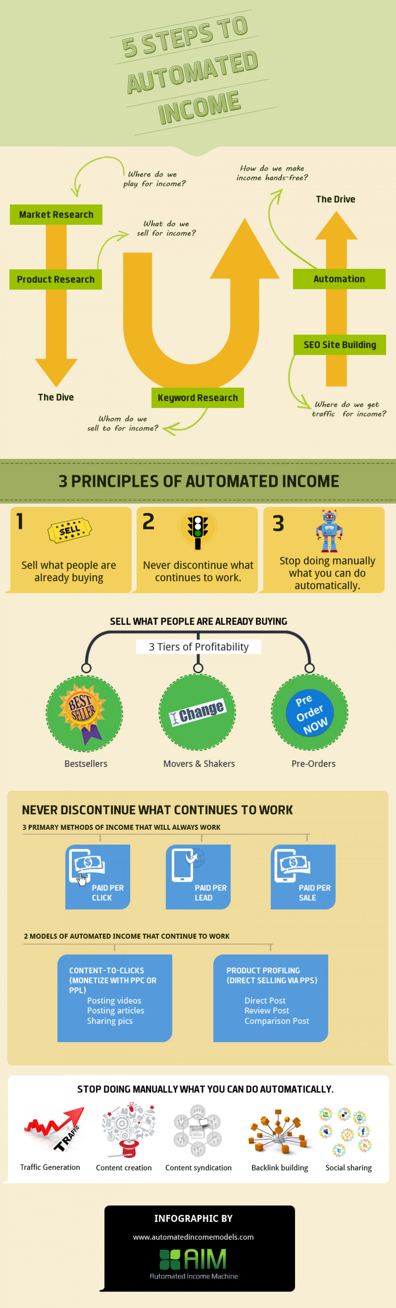 5 Steps To Automated Income Infographic