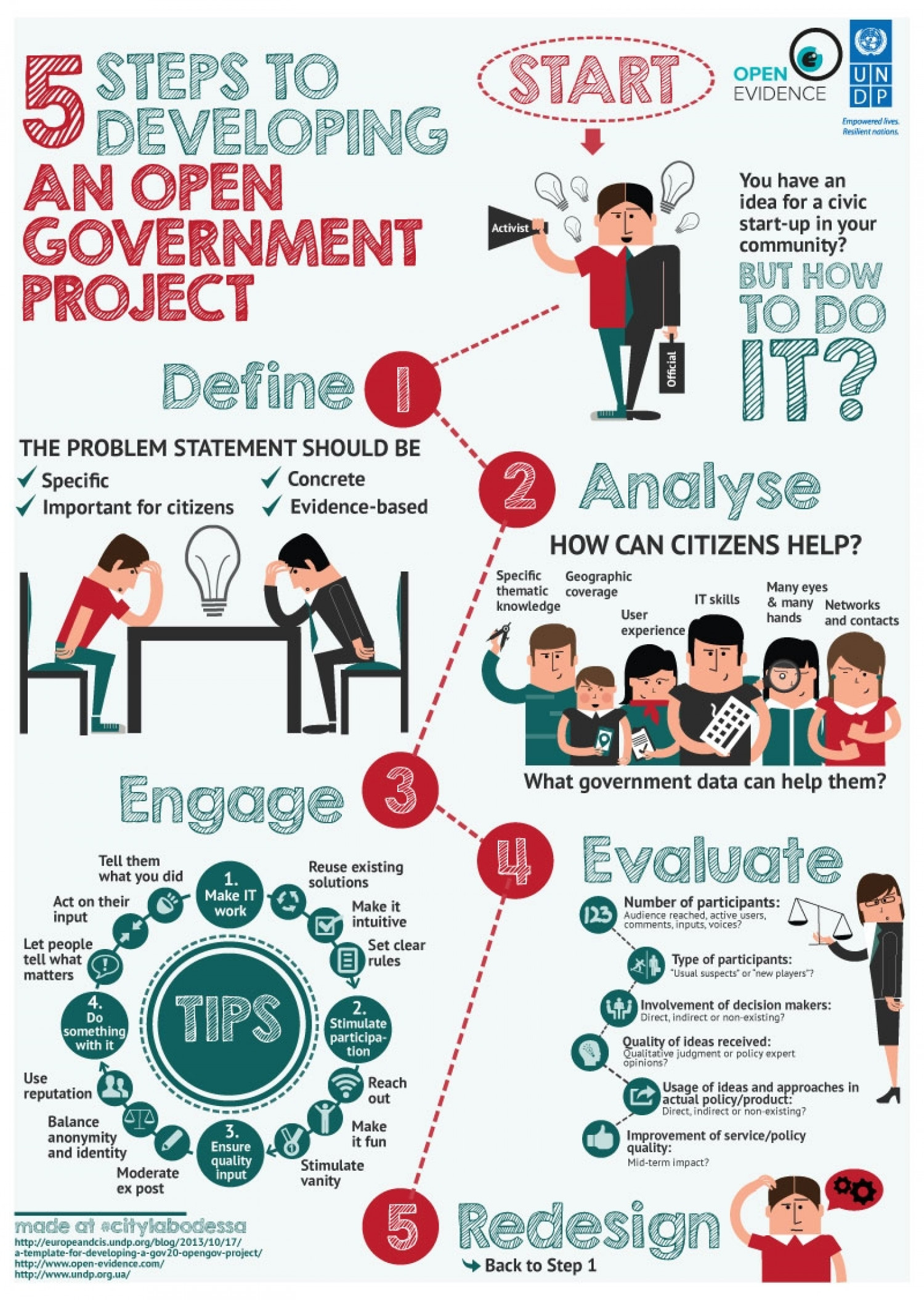 5 Steps to Developing an Open Government Project | Visual.ly