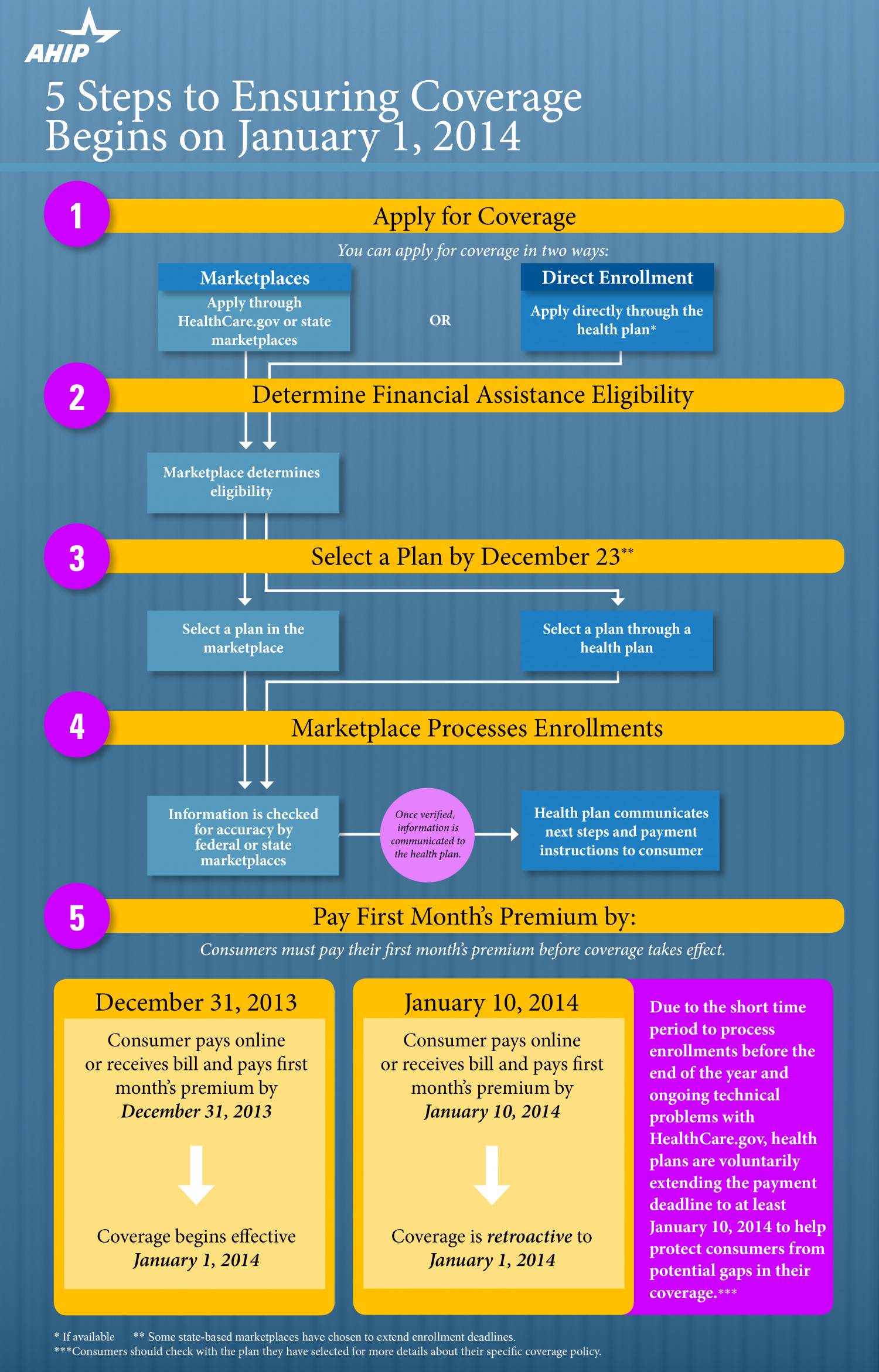 5 Steps to Ensuring Coverage Begins on January 1, 2014 Infographic