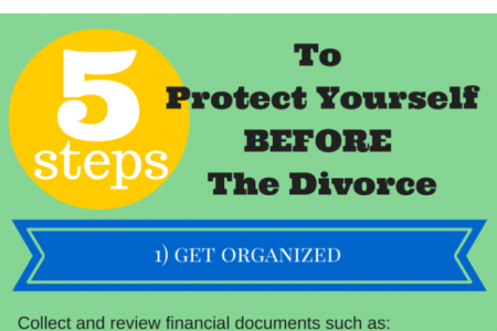 5 Steps to Protect Yourself BEFORE You Enter a Divorce Infographic