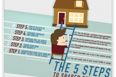 5 Steps To Shared Ownership  Infographic